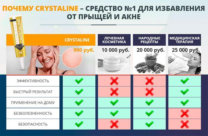 CRYSTALINE (Кристалин) - крем-спот от прыщей свойства