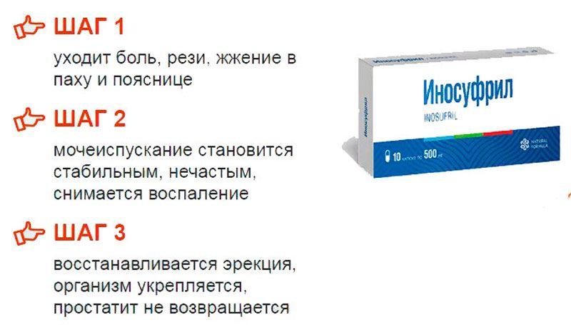 Иносуфрил (Inosufril) - средство от простатита свойства