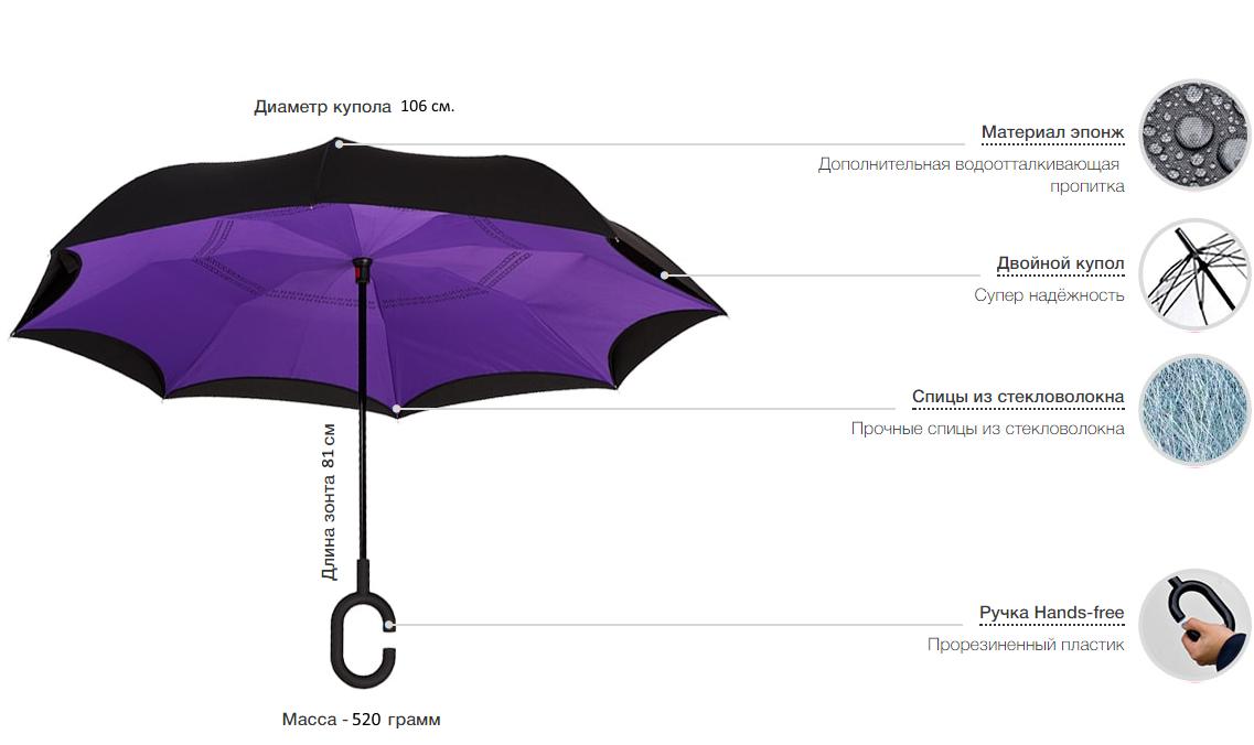 купить UP brella (Ап Брелла) - Обратный ветрозащитный зонт